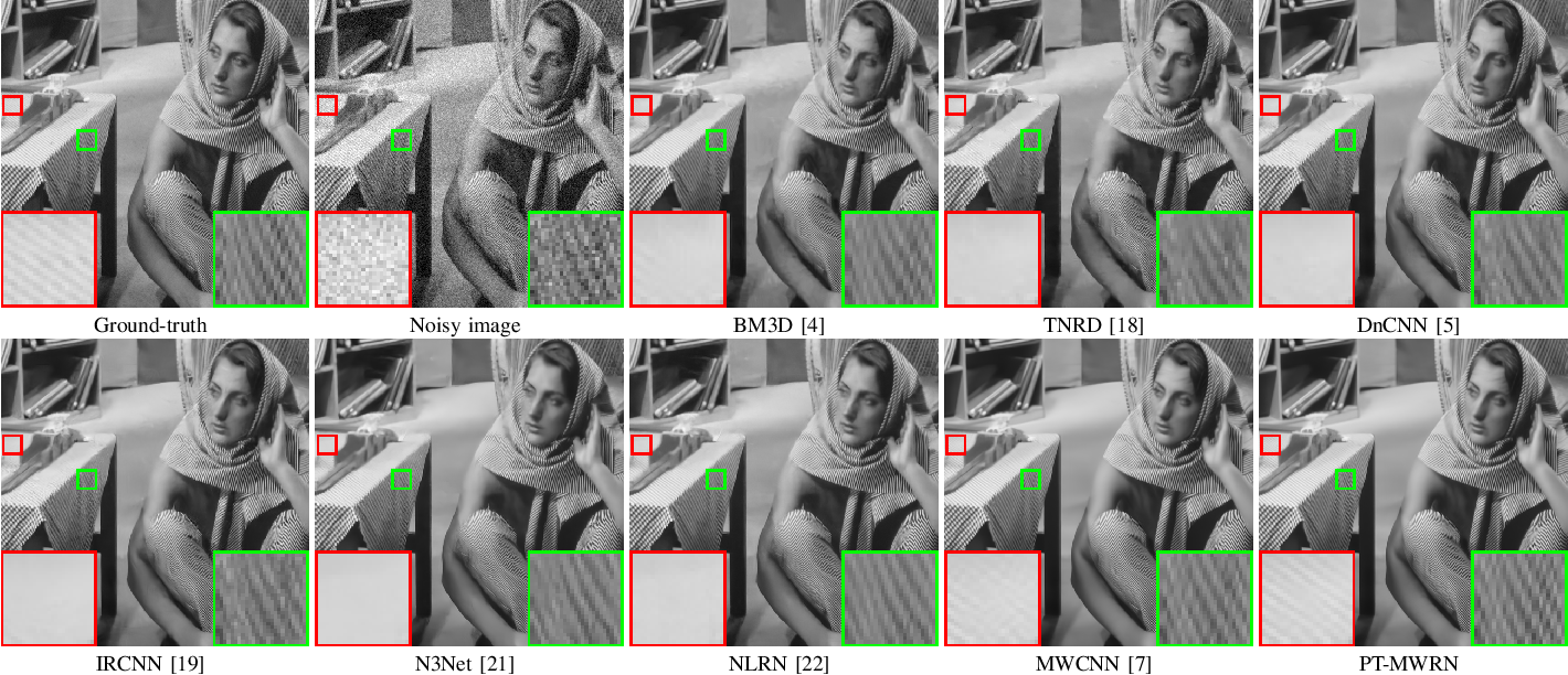 Figure 3 for Progressive Training of Multi-level Wavelet Residual Networks for Image Denoising