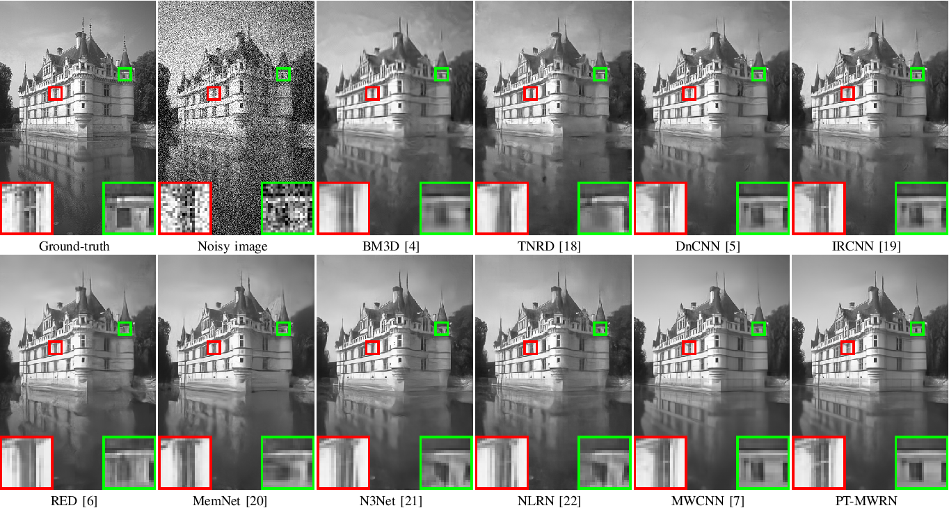 Figure 4 for Progressive Training of Multi-level Wavelet Residual Networks for Image Denoising