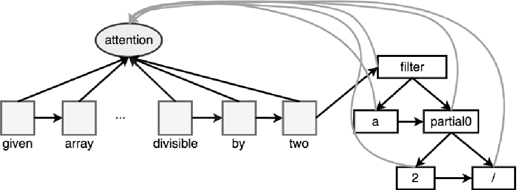 Figure 2 for Neural Program Search: Solving Programming Tasks from Description and Examples