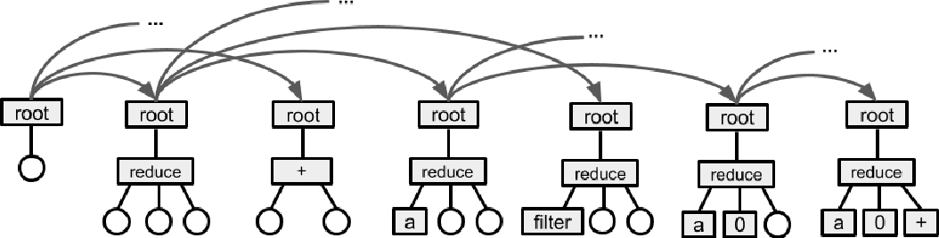 Figure 3 for Neural Program Search: Solving Programming Tasks from Description and Examples