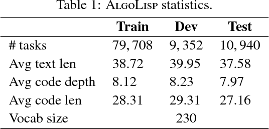 Figure 1 for Neural Program Search: Solving Programming Tasks from Description and Examples