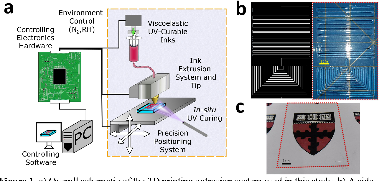 Figure 1 From 3d Printing Of Transparent And Conductive Schematic Software A Overall The Extrusion System Used In This