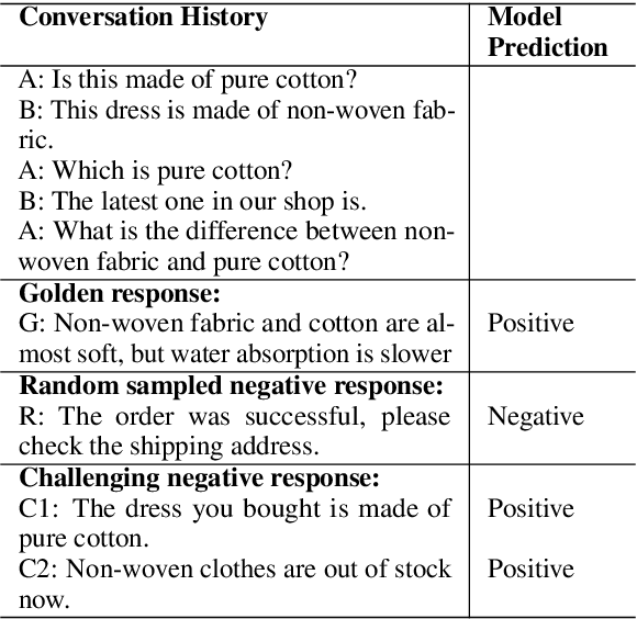 Figure 1 for Challenging Instances are Worth Learning: Generating Valuable Negative Samples for Response Selection Training