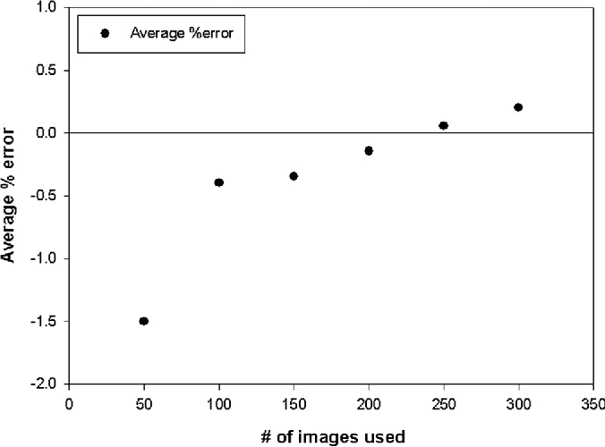 FIG. 4. Plot of average percentage error (ROI's compared to the linear reconstructed image) versus the number of images used in image reconstruction.