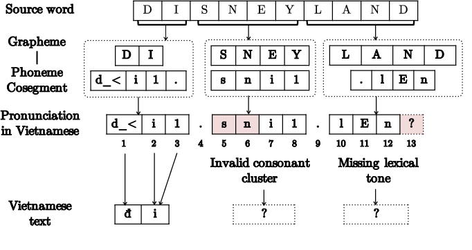Figure 2 for Phonology-Augmented Statistical Framework for Machine Transliteration using Limited Linguistic Resources