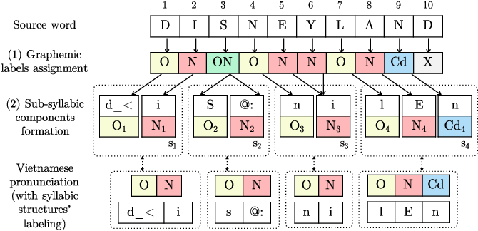 Figure 4 for Phonology-Augmented Statistical Framework for Machine Transliteration using Limited Linguistic Resources