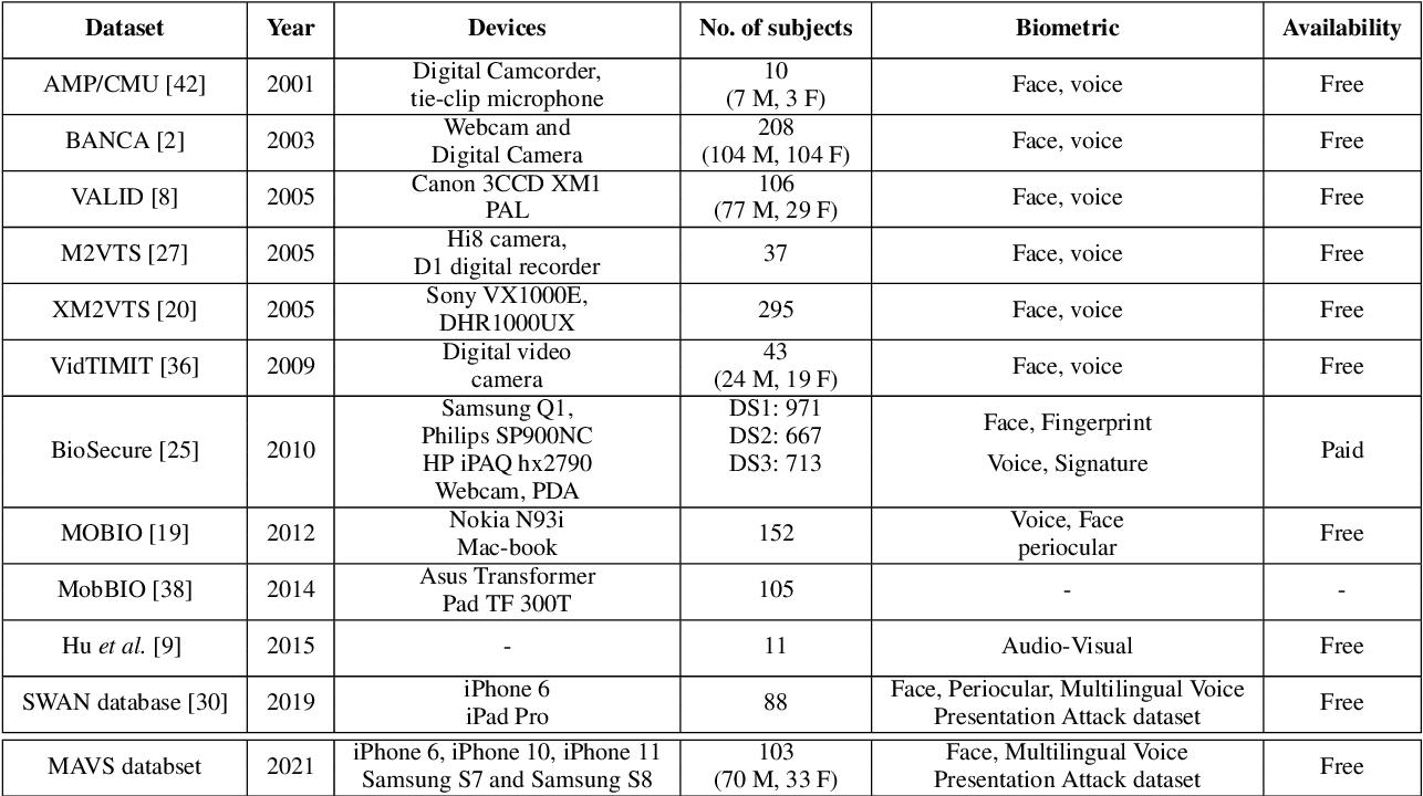Figure 2 for Multilingual Audio-Visual Smartphone Dataset And Evaluation