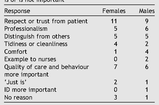 Table II from Patients' perspectives on how doctors dress