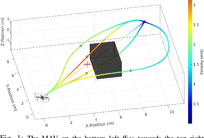 Figure 1 for Fast Time-optimal Avoidance of Moving Obstacles for High-Speed MAV Flight