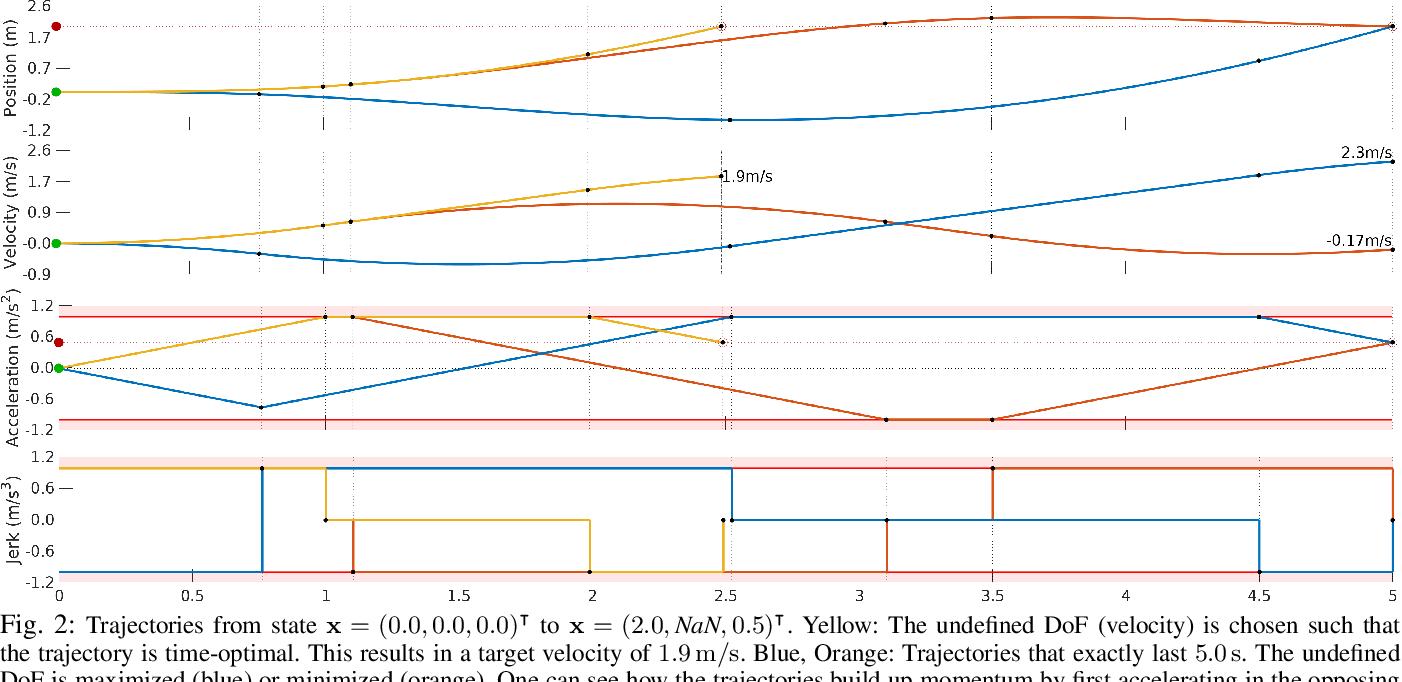 Figure 2 for Fast Time-optimal Avoidance of Moving Obstacles for High-Speed MAV Flight