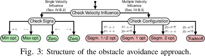 Figure 3 for Fast Time-optimal Avoidance of Moving Obstacles for High-Speed MAV Flight