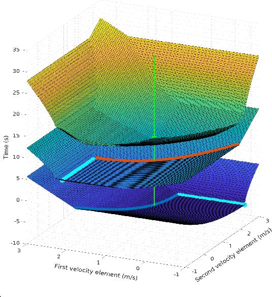 Figure 4 for Fast Time-optimal Avoidance of Moving Obstacles for High-Speed MAV Flight