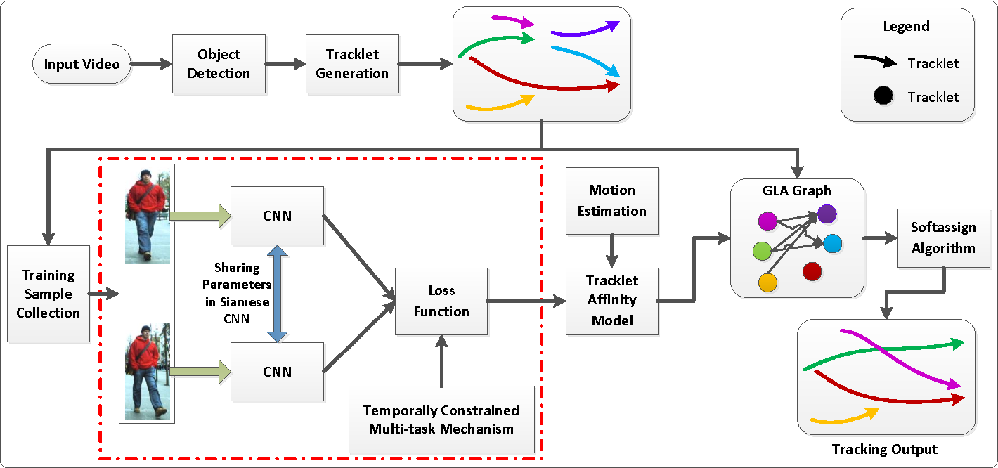 Figure 1 for Joint Learning of Siamese CNNs and Temporally Constrained Metrics for Tracklet Association