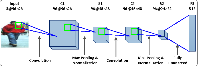 Figure 2 for Joint Learning of Siamese CNNs and Temporally Constrained Metrics for Tracklet Association