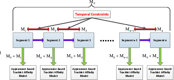Figure 3 for Joint Learning of Siamese CNNs and Temporally Constrained Metrics for Tracklet Association