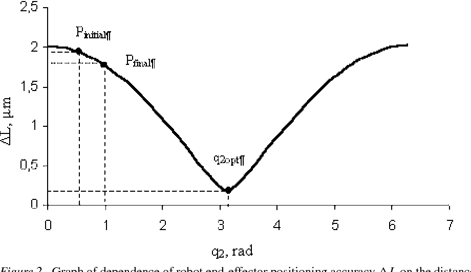 Figure 2 from Application of Joint Error Mutual Compensation