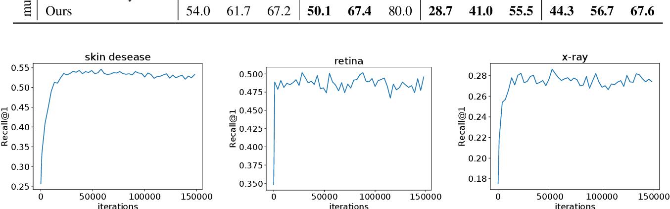 Figure 3 for Universal Model for Multi-Domain Medical Image Retrieval