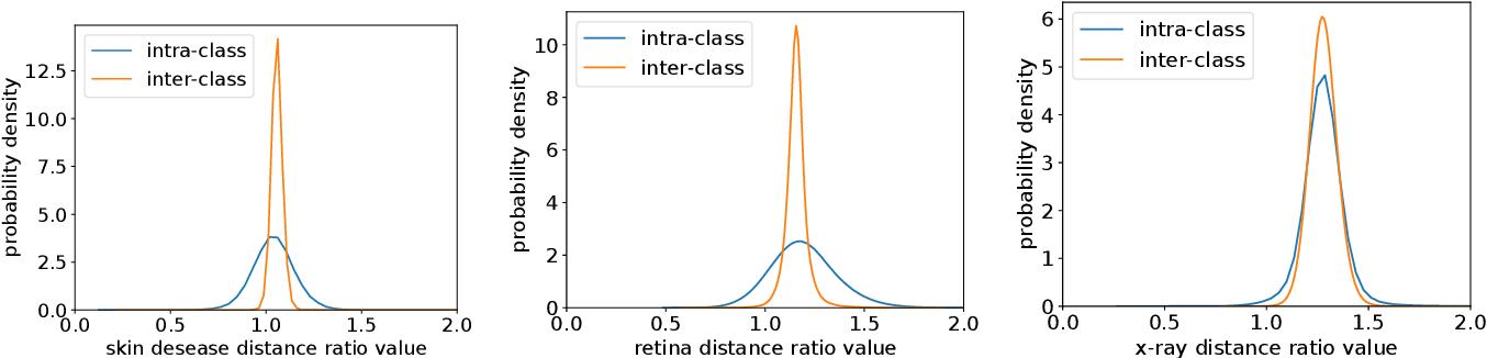 Figure 4 for Universal Model for Multi-Domain Medical Image Retrieval