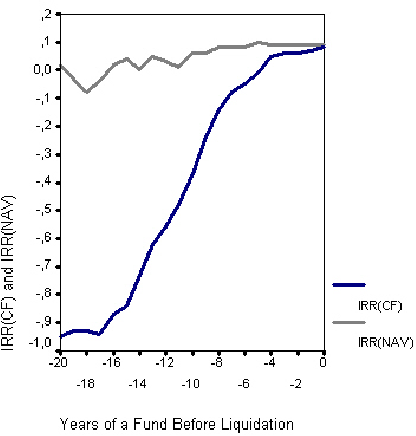 Figure 2 from European Private Equity Funds - a Cash Flow