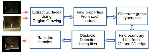 Figure 1 for Optimized edge-based grasping method for a cluttered environment