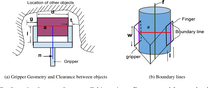 Figure 2 for Optimized edge-based grasping method for a cluttered environment