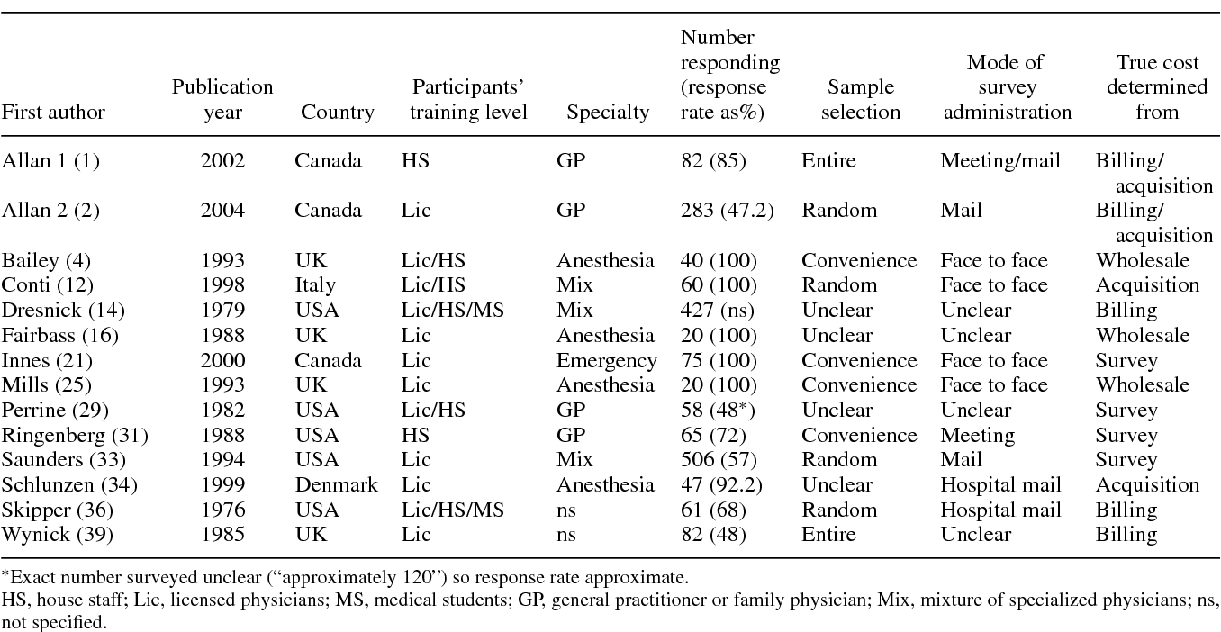 Table 1. Study Characteristics