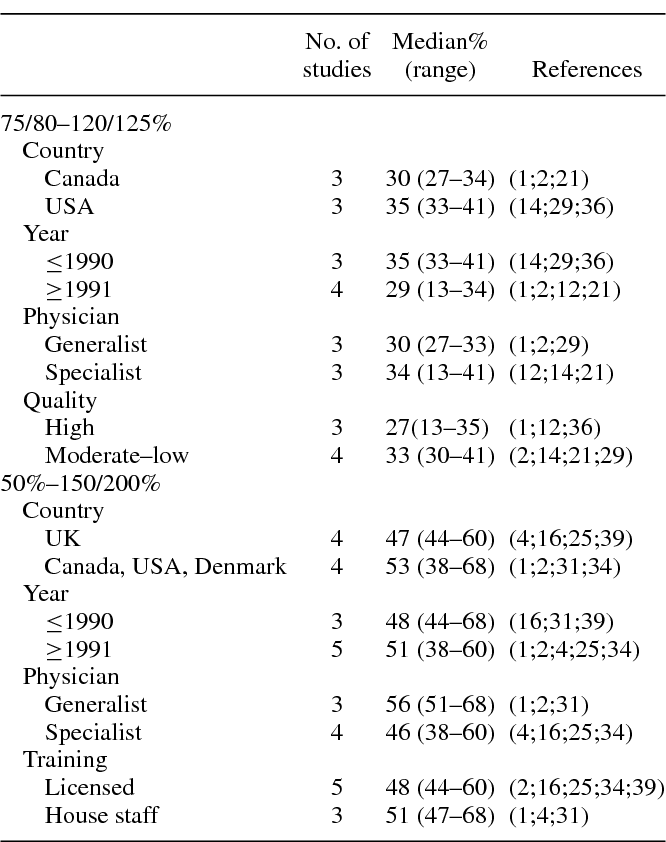 Table 3. Between-Study Comparisons in Cost Accuracy