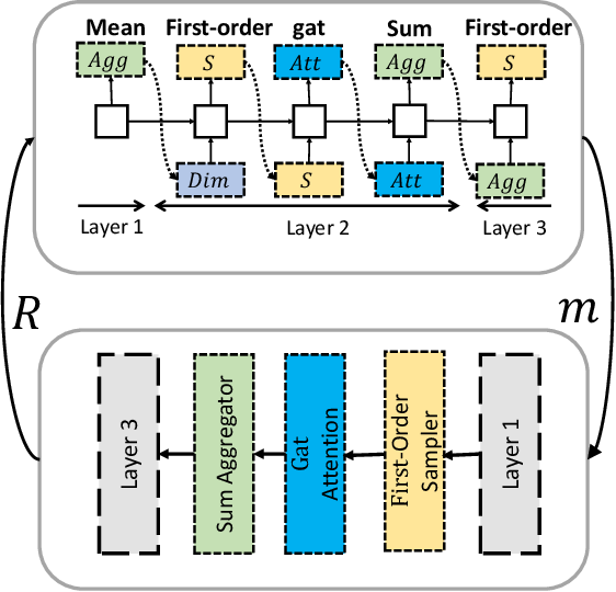 Figure 1 for GraphNAS: Graph Neural Architecture Search with Reinforcement Learning