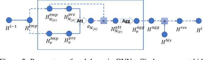 Figure 3 for GraphNAS: Graph Neural Architecture Search with Reinforcement Learning