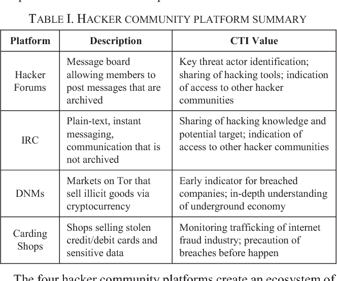 Identifying, Collecting, and Presenting Hacker Community