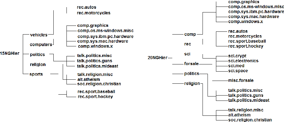 2 20 Newsgroups Hierarchical Trees Used In Our Experiments