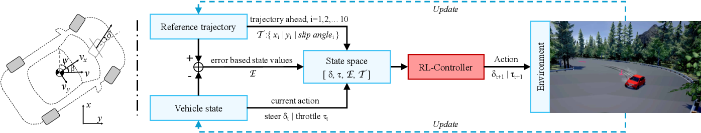 Figure 3 for High-speed Autonomous Drifting with Deep Reinforcement Learning
