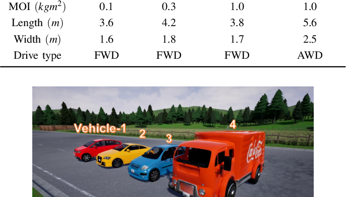 Figure 2 for High-speed Autonomous Drifting with Deep Reinforcement Learning