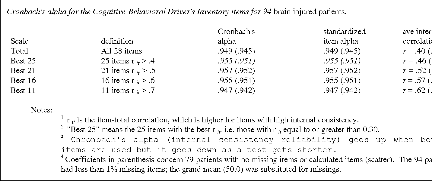 Table 2 From Cognitive Behavioral Driver S Inventory Semantic