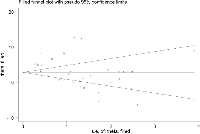 Figure 2. A funnel plot (Y-axis: effect size (theta) and X-axis standard error of the effect size) corresponding to the meta-analysis of the change in lordosis at the latest follow-up showing no significant publication bias.