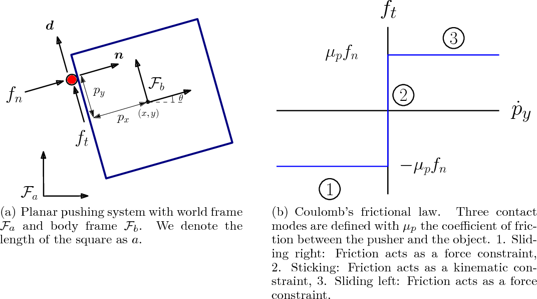 Figure 1 for A Data-Efficient Approach to Precise and Controlled Pushing
