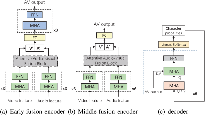 Figure 1 for Attentive Fusion Enhanced Audio-Visual Encoding for Transformer Based Robust Speech Recognition