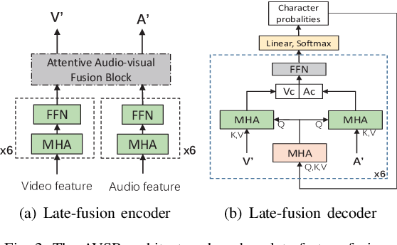 Figure 2 for Attentive Fusion Enhanced Audio-Visual Encoding for Transformer Based Robust Speech Recognition