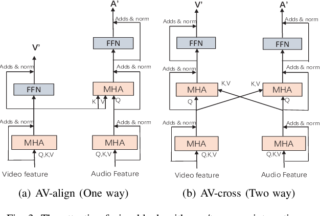 Figure 3 for Attentive Fusion Enhanced Audio-Visual Encoding for Transformer Based Robust Speech Recognition