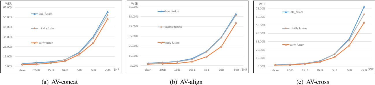 Figure 4 for Attentive Fusion Enhanced Audio-Visual Encoding for Transformer Based Robust Speech Recognition