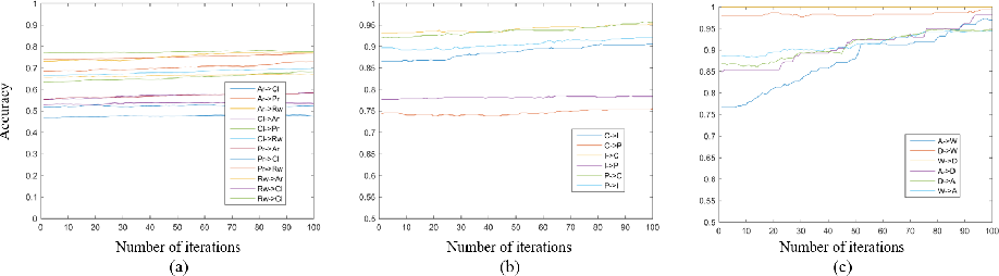 Figure 4 for Unsupervised Domain Adaptation with Progressive Adaptation of Subspaces