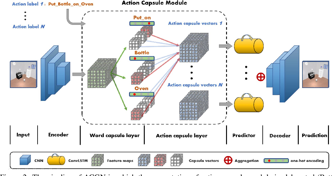 Figure 3 for Action Concept Grounding Network for Semantically-Consistent Video Generation