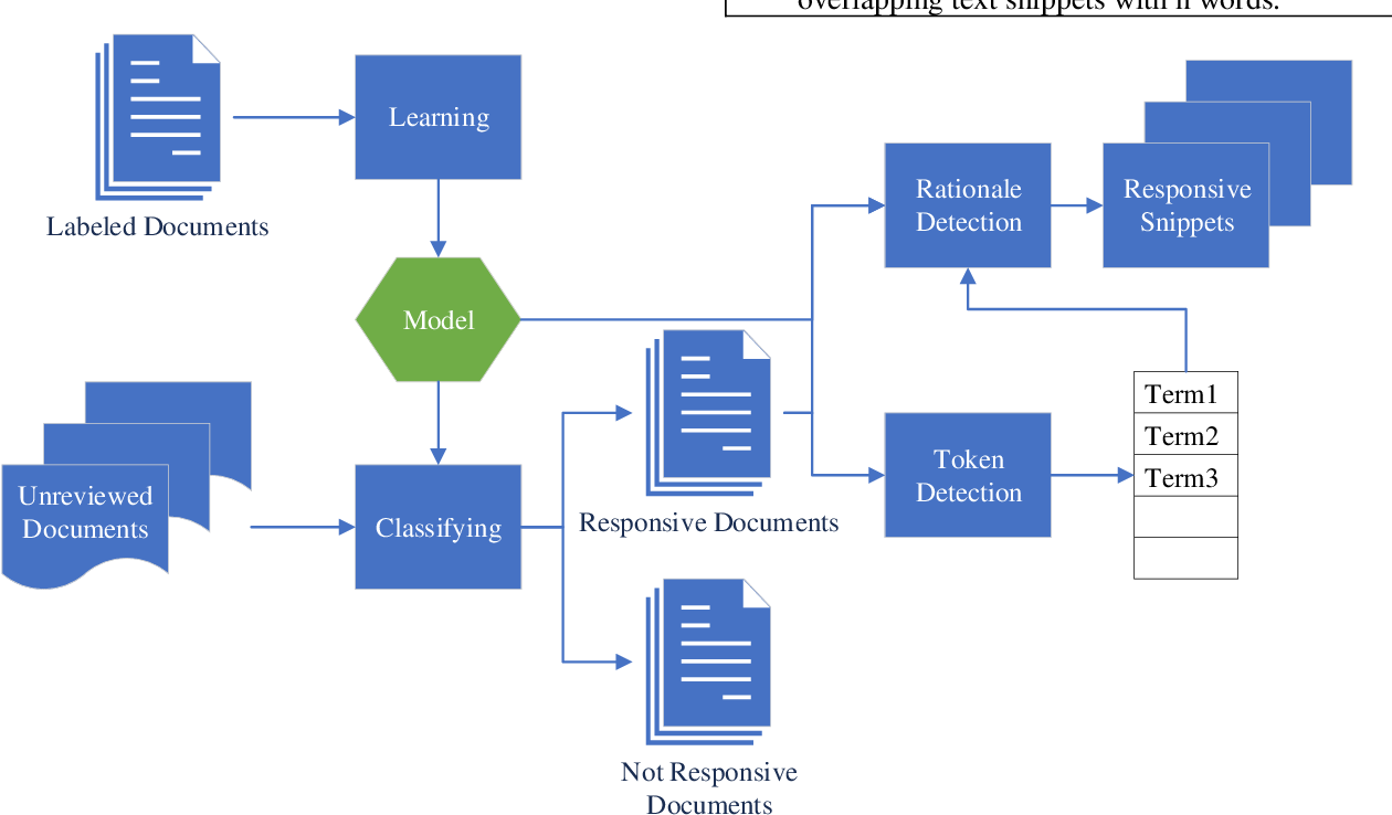 Figure 1 for A Framework for Explainable Text Classification in Legal Document Review