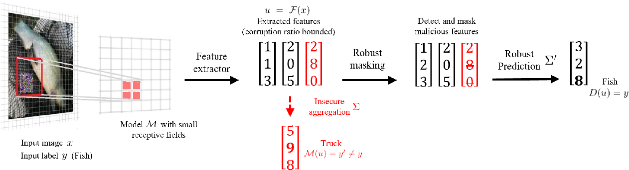 Figure 1 for PatchGuard: Provable Defense against Adversarial Patches Using Masks on Small Receptive Fields