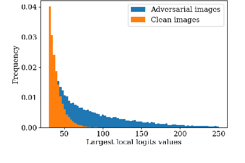 Figure 3 for PatchGuard: Provable Defense against Adversarial Patches Using Masks on Small Receptive Fields