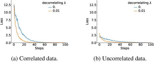 Figure 1 for Efficient decorrelation of features using Gramian in Reinforcement Learning