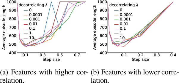 Figure 3 for Efficient decorrelation of features using Gramian in Reinforcement Learning