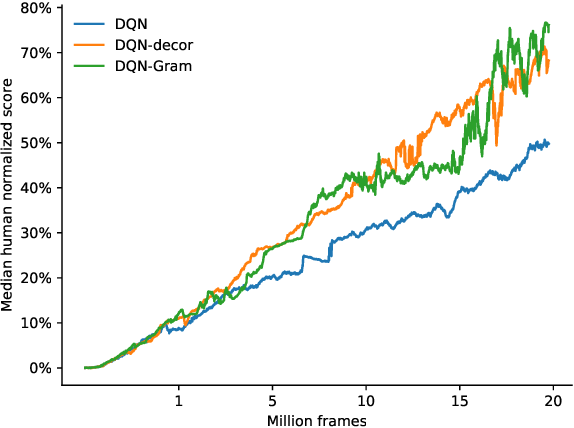 Figure 4 for Efficient decorrelation of features using Gramian in Reinforcement Learning