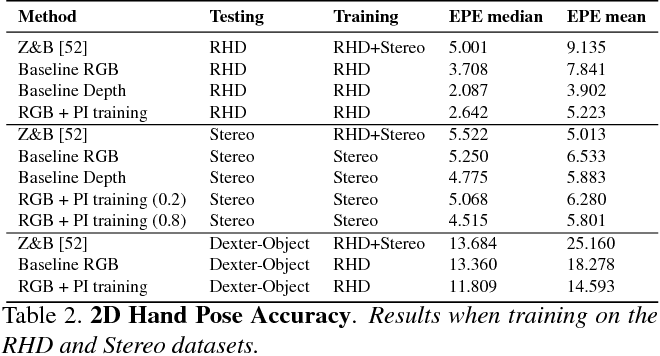 Figure 4 for RGB-based 3D Hand Pose Estimation via Privileged Learning with Depth Images