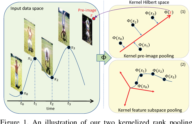 Figure 1 for Non-Linear Temporal Subspace Representations for Activity Recognition